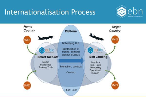 Soft Landing Process